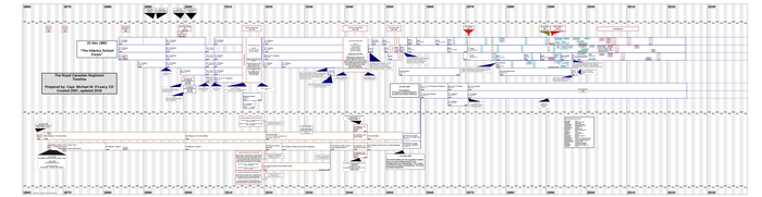 The Royal Canadian Regiment timeline graphic
